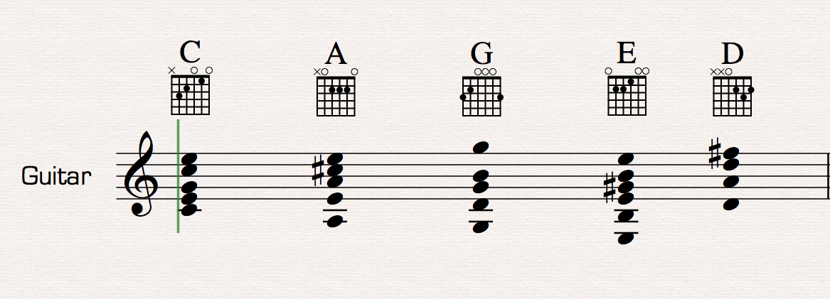 How To Write For Guitar Music Composition Lessons In New York City